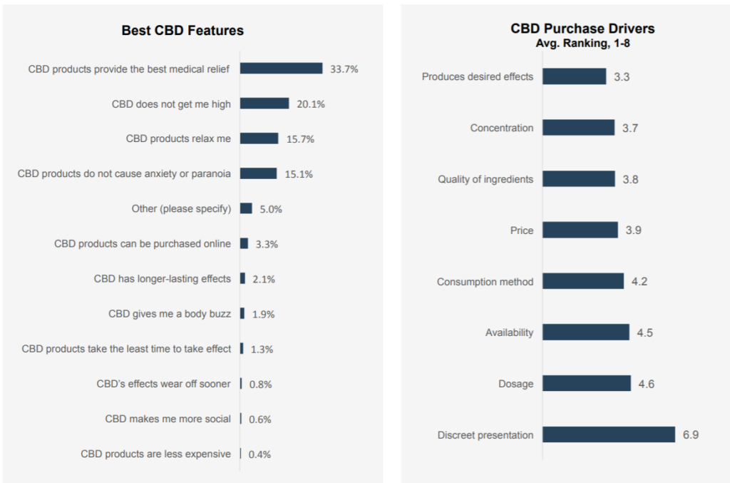 Why People Buy CBD Products