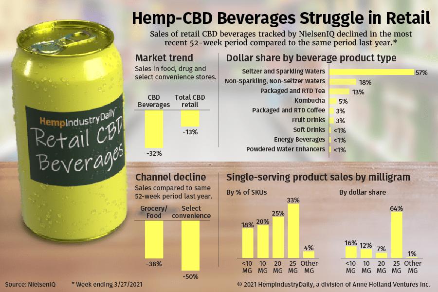 Hemp Based CBD Beverage Sales